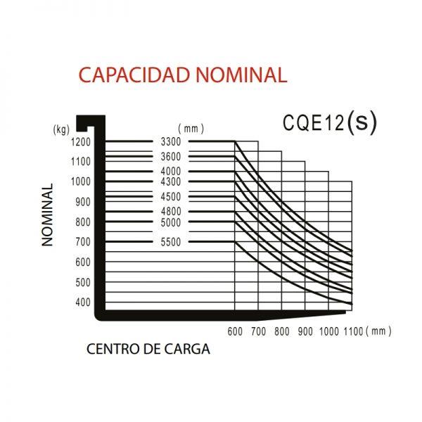 CQE12